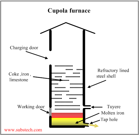 Cupola Furnace Diagram moreover Elecy4 22 as well Wall Design Lighting together with Electrical Box Remodeling also Wiring Diagram Ceiling Light Uk. on ceiling fan construction