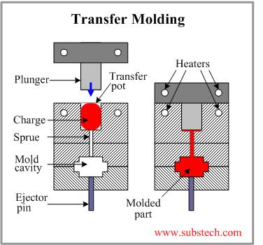 Bonding Mechanism For Glass Reinforced Plastic
